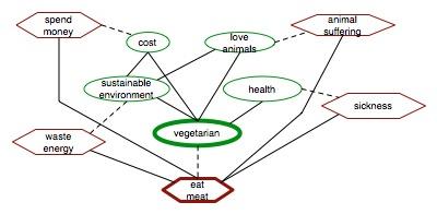 anti vegetarianism essay